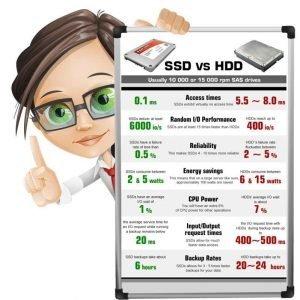 Accélérer Votre Ordinateur SSD